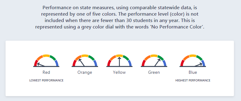 Screen Shot from 2018 California School Dashboard describing the color rating system for State Level Indicators.